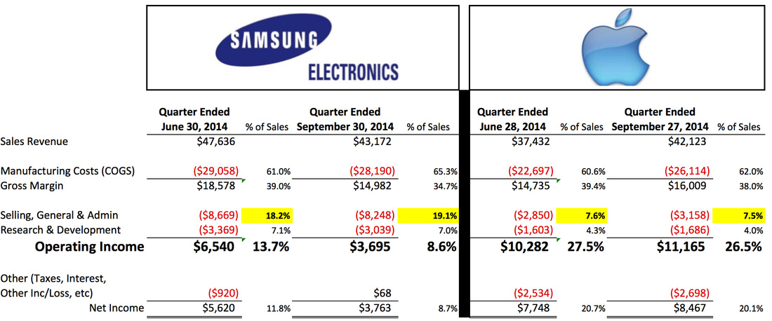 samsung financial statement Samsung electronics on the global 500 via @fortunemagazine brand index methodology the morning consult brand index is an indicator of brand strength among consumers.